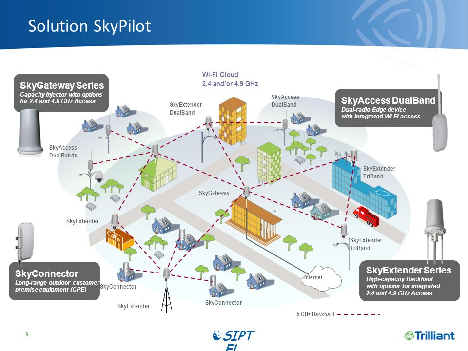 Solution SkyPilot SIPTEL SkyGateway Series SkyAccess DualBand