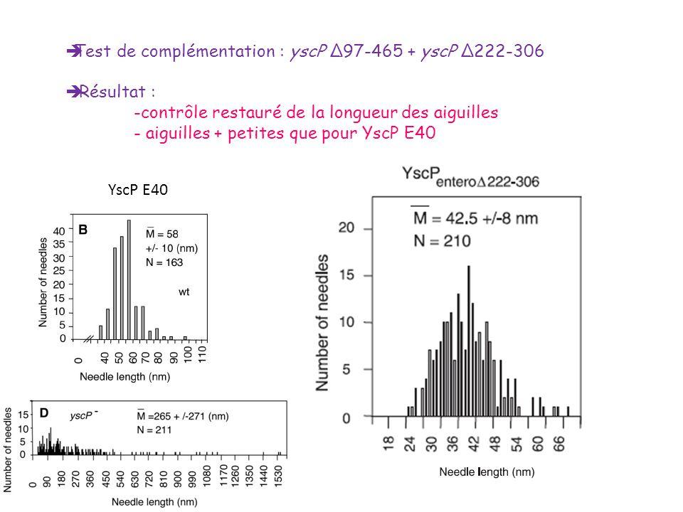Test de complémentation : yscP Δ97-465 + yscP Δ222-306