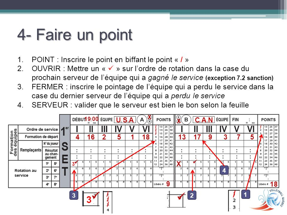 4- Faire un point POINT : Inscrire le point en biffant le point « / »