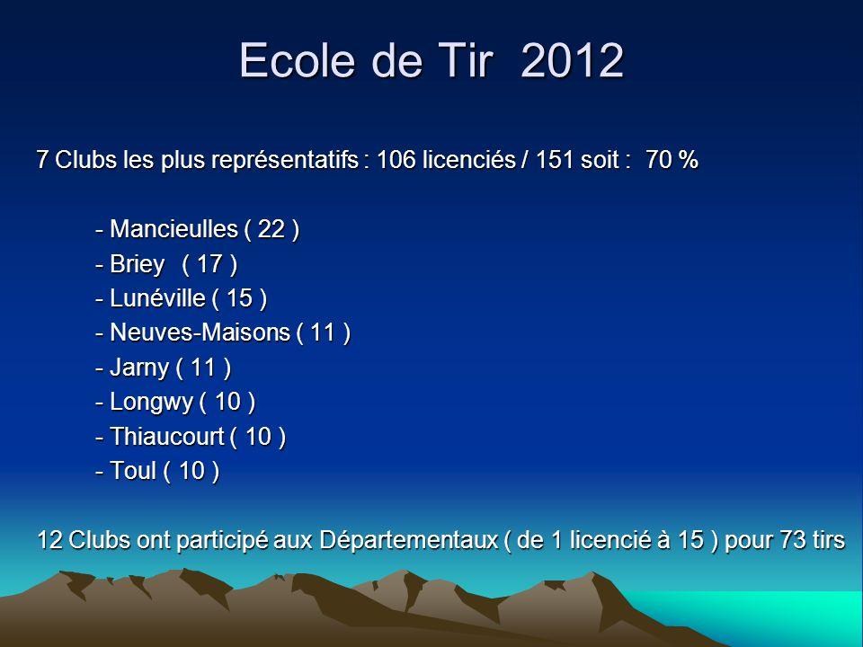 Ecole de Tir 2012 7 Clubs les plus représentatifs : 106 licenciés / 151 soit : 70 % - Mancieulles ( 22 )