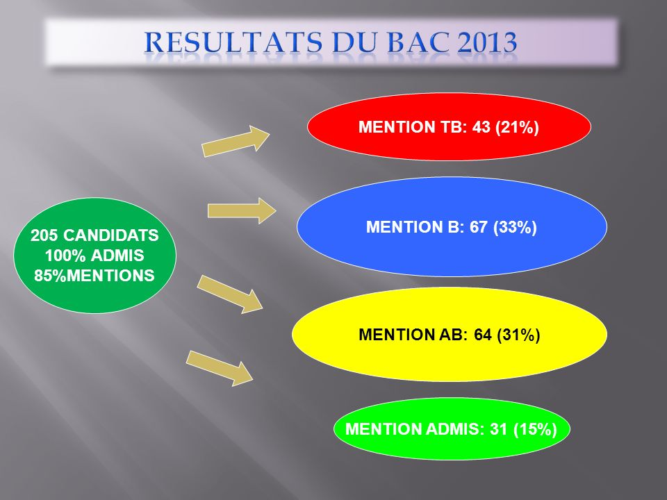 RESULTATS DU BAC 2013 MENTION TB: 43 (21%) MENTION B: 67 (33%)