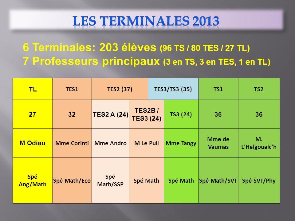 LES TERMINALES 2013 6 Terminales: 203 élèves (96 TS / 80 TES / 27 TL)