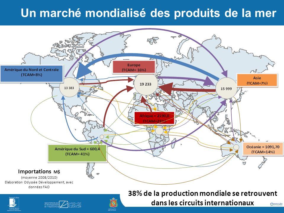 Elaboration Odyssée Développement, avec données FAO