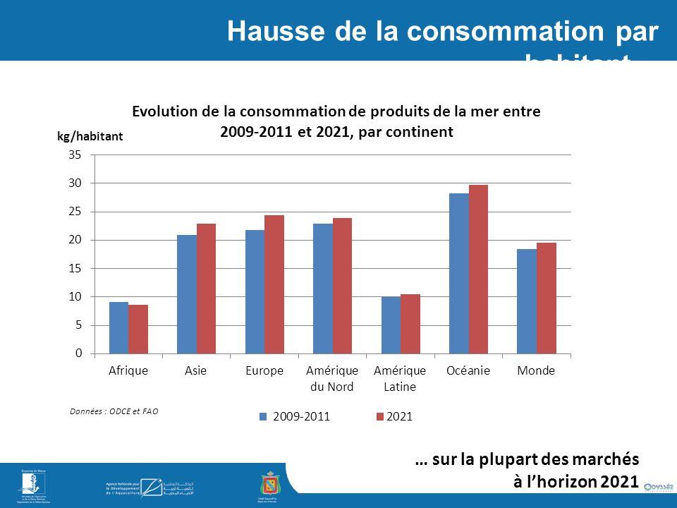 Hausse de la consommation par habitant…