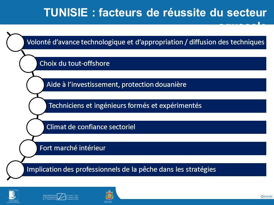 TUNISIE : facteurs de réussite du secteur aquacole