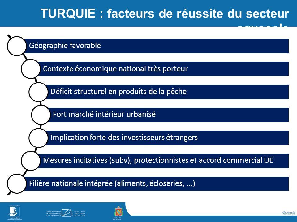 TURQUIE : facteurs de réussite du secteur aquacole