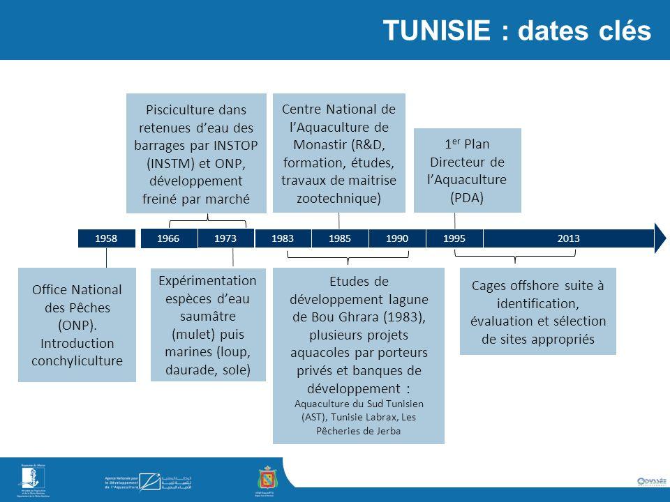 TUNISIE : dates clés Pisciculture dans retenues d'eau des barrages par INSTOP (INSTM) et ONP, développement freiné par marché.