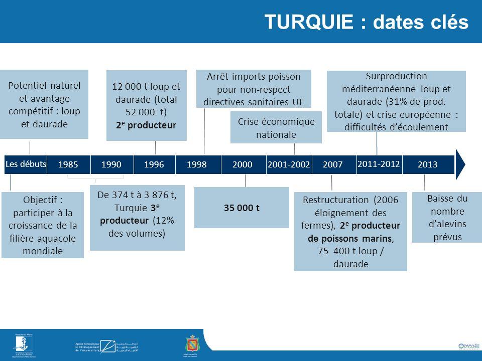 TURQUIE : dates clés Potentiel naturel et avantage compétitif : loup et daurade. 12 000 t loup et daurade (total 52 000 t)
