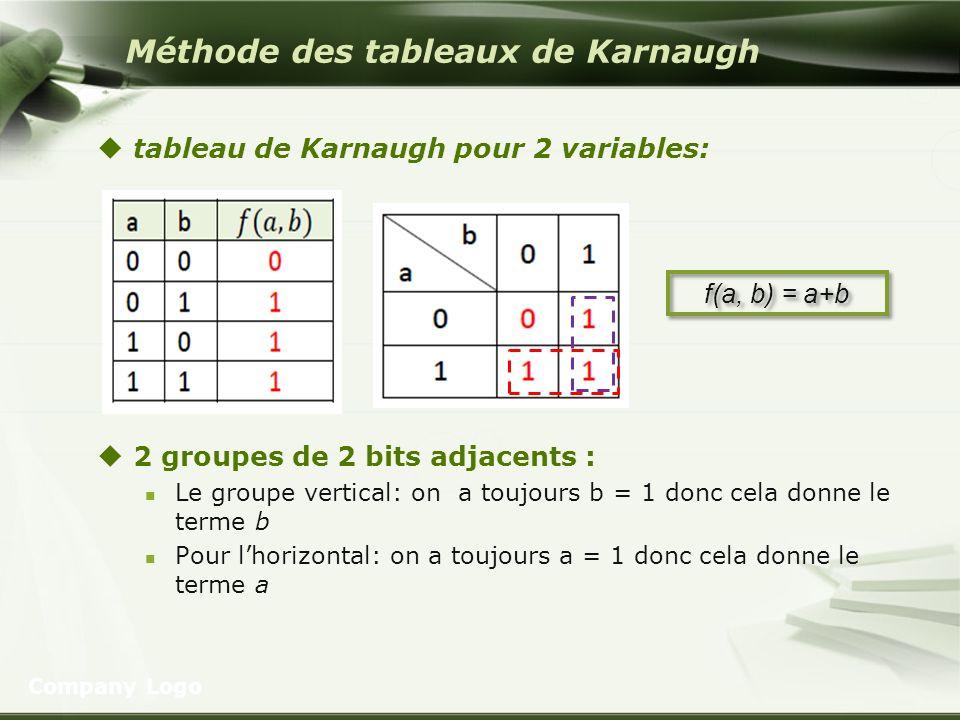 Méthode des tableaux de Karnaugh