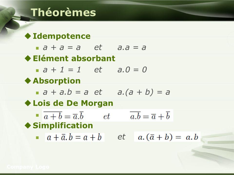 Théorèmes Idempotence a + a = a et a.a = a Elément absorbant