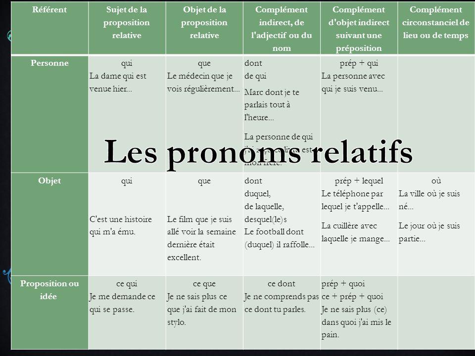 Les pronoms relatifs Référent Sujet de la proposition relative