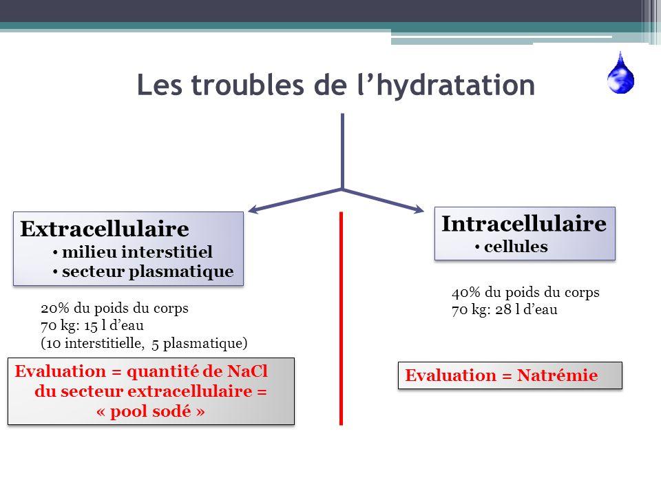 Les troubles de l'hydratation