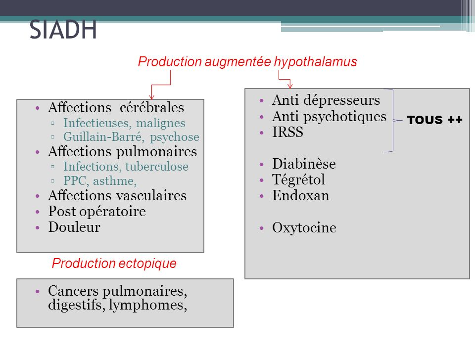 SIADH Anti dépresseurs Affections cérébrales Anti psychotiques IRSS