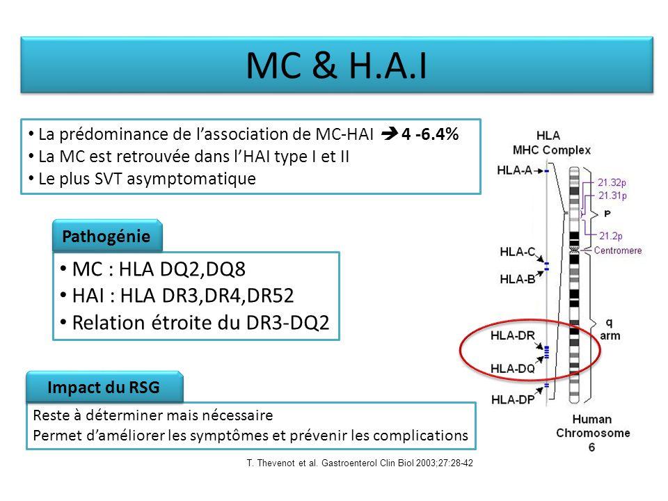 MC & H.A.I MC : HLA DQ2,DQ8 HAI : HLA DR3,DR4,DR52