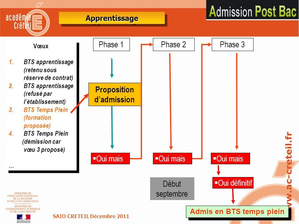 Proposition d'admission Admis en BTS temps plein