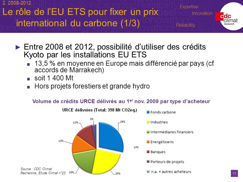 Volume de crédits URCE délivrés au 1er nov. 2009 par type d'acheteur
