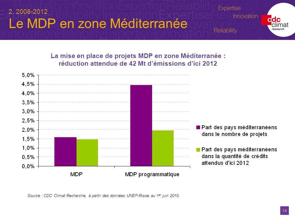 2. 2008-2012 Le MDP en zone Méditerranée