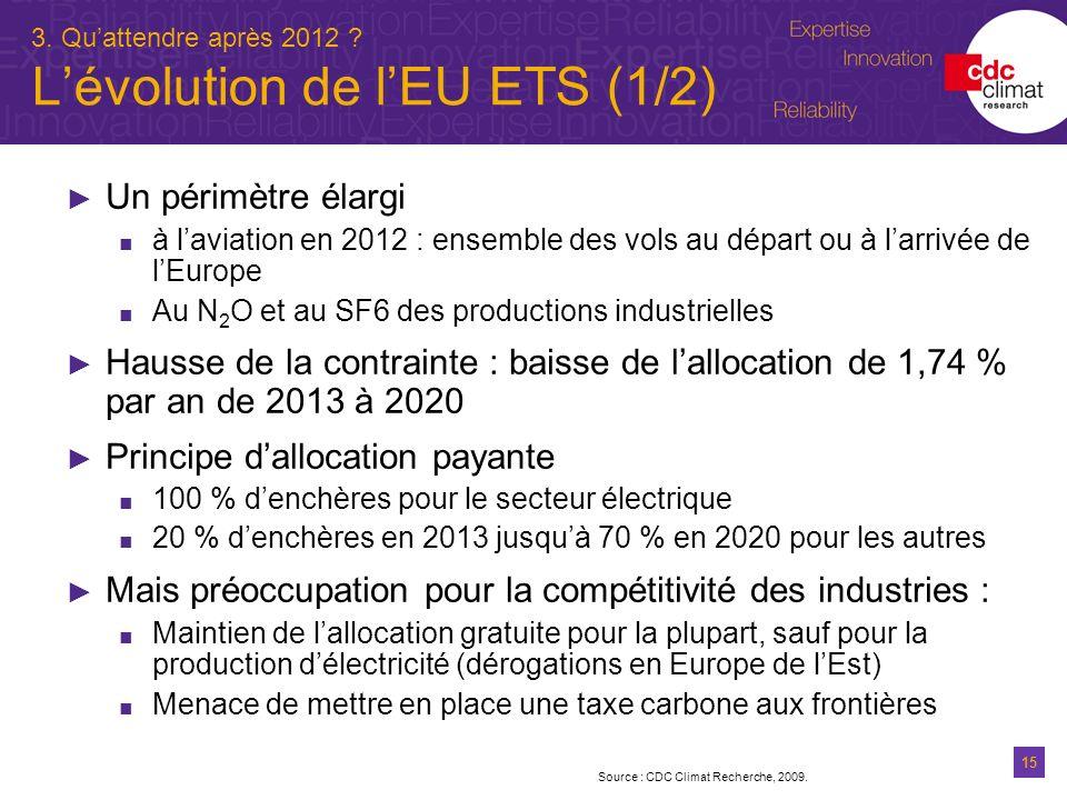 3. Qu'attendre après 2012 L'évolution de l'EU ETS (1/2)
