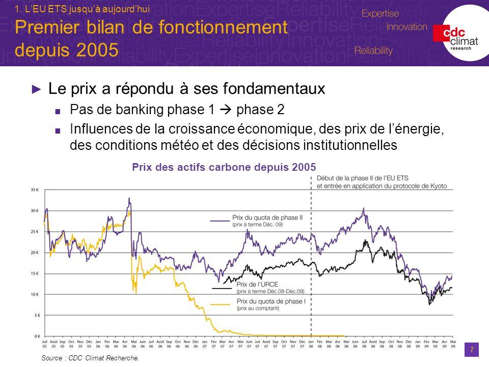 Prix des actifs carbone depuis 2005