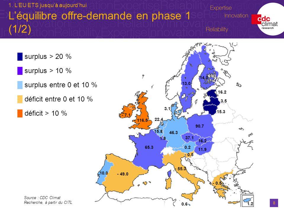 L'équilibre offre-demande en phase 1 (1/2)