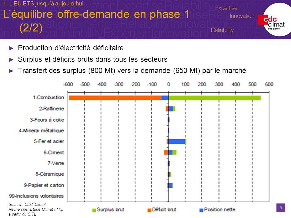 L'équilibre offre-demande en phase 1 (2/2)