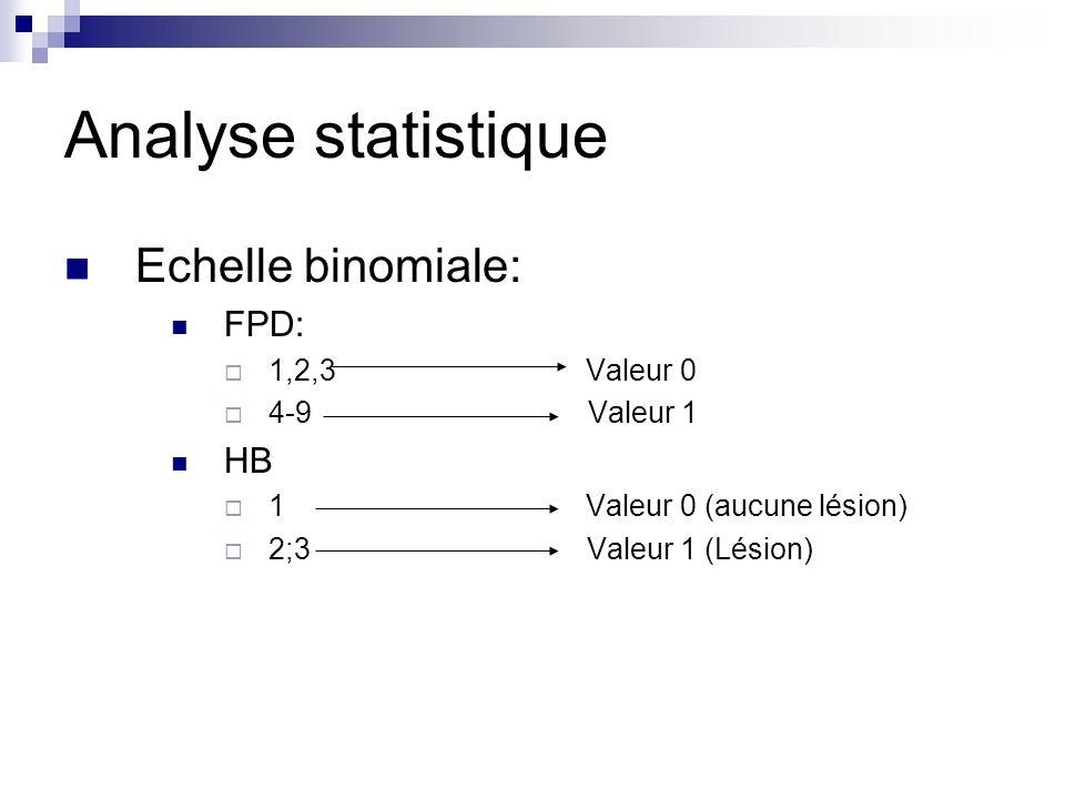 Analyse statistique Echelle binomiale: FPD: HB 1,2,3 Valeur 0