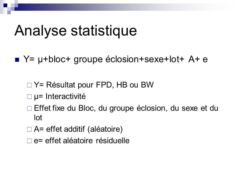 Analyse statistique Y= µ+bloc+ groupe éclosion+sexe+lot+ A+ e