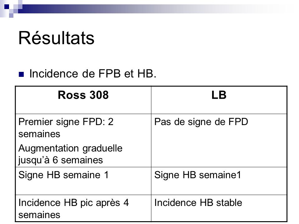 Résultats Incidence de FPB et HB. Ross 308 LB