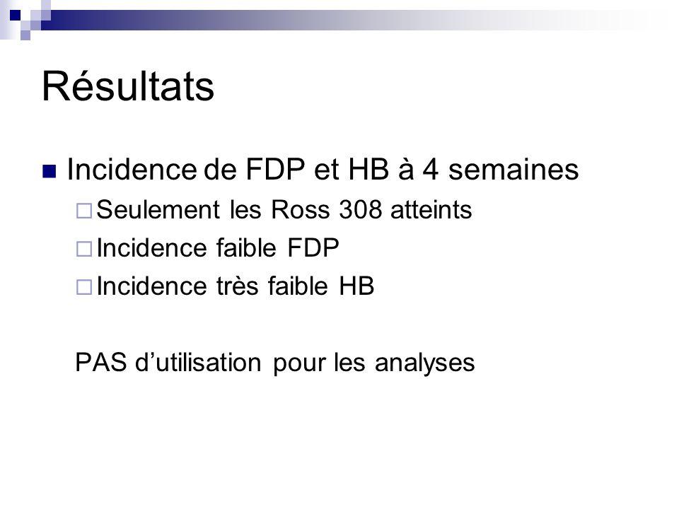 Résultats Incidence de FDP et HB à 4 semaines