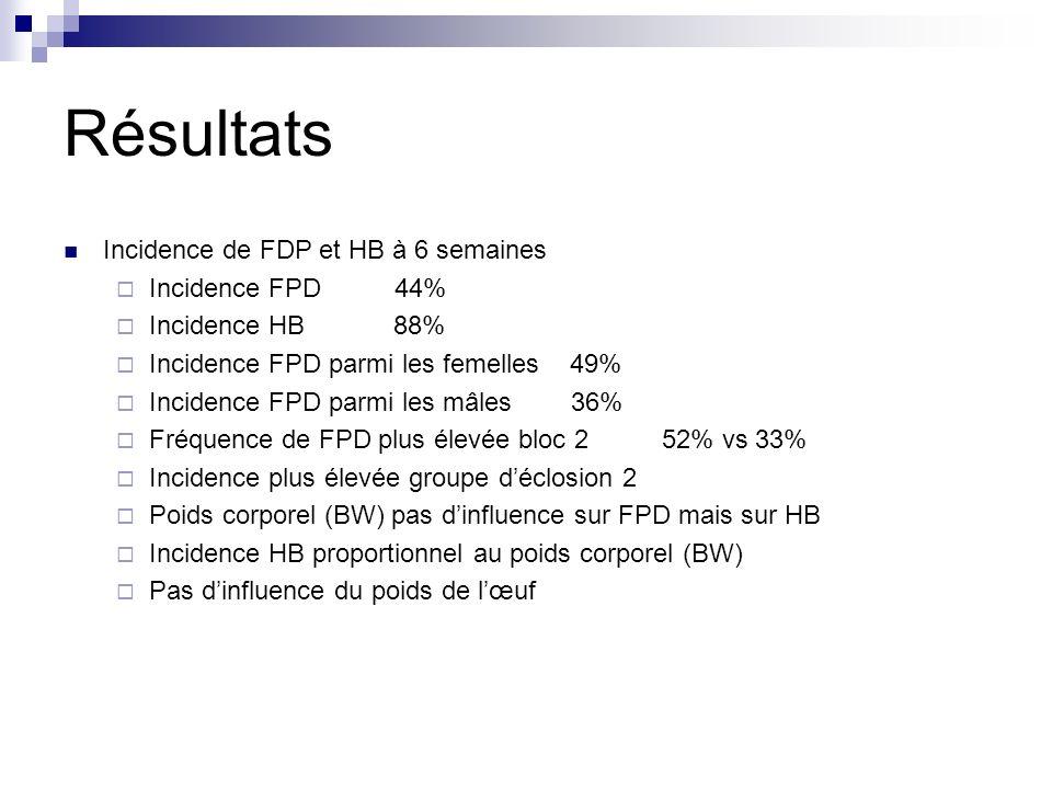 Résultats Incidence de FDP et HB à 6 semaines Incidence FPD 44%
