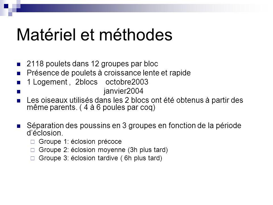 Matériel et méthodes 2118 poulets dans 12 groupes par bloc
