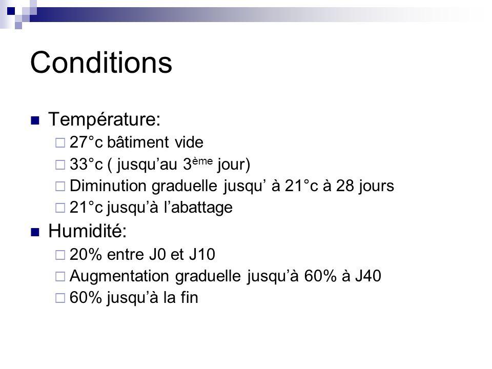 Conditions Température: Humidité: 27°c bâtiment vide