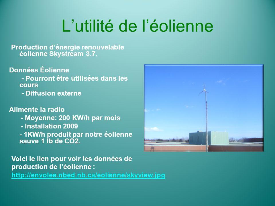 L'utilité de l'éolienne