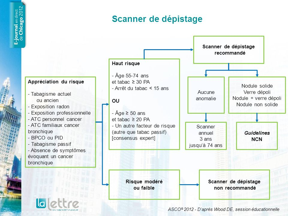 Scanner de dépistage Scanner de dépistage recommandé Haut risque