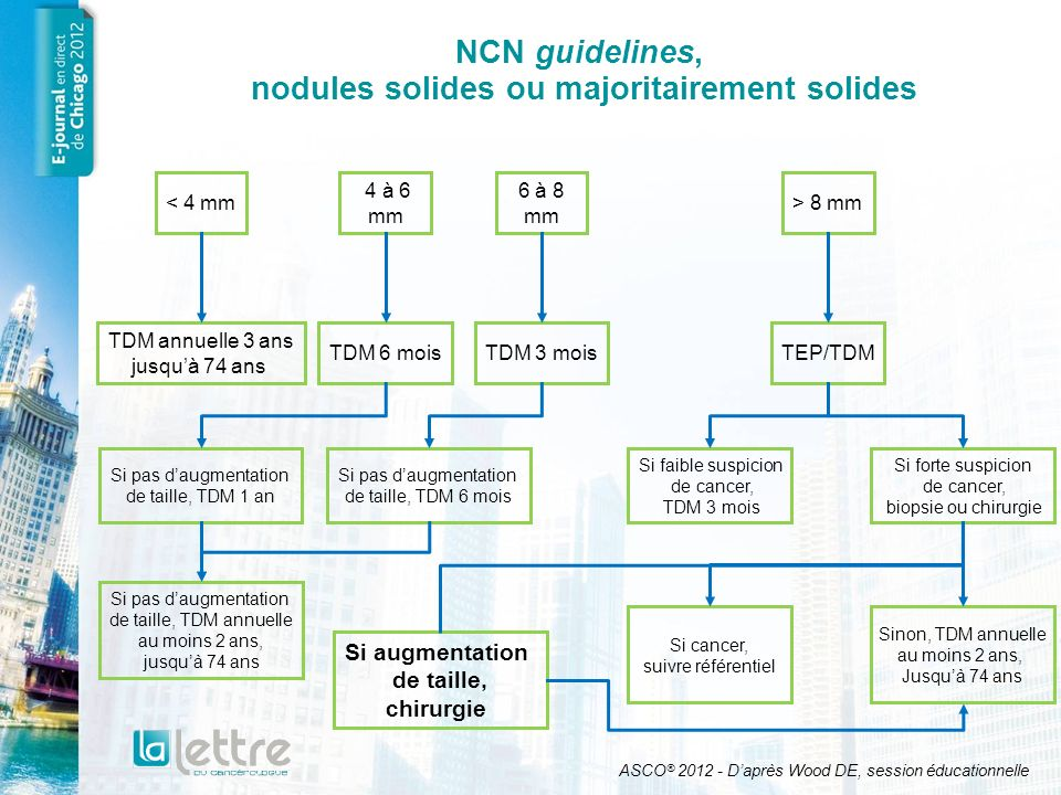 NCN guidelines, nodules solides ou majoritairement solides