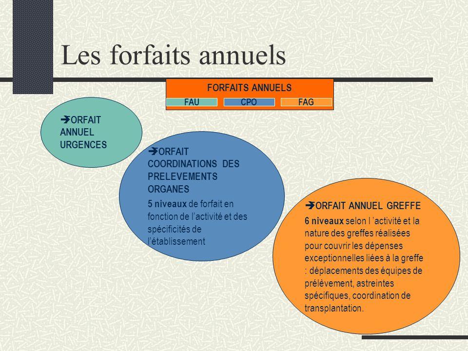 Les forfaits annuels FORFAITS ANNUELS FORFAIT ANNUEL URGENCES