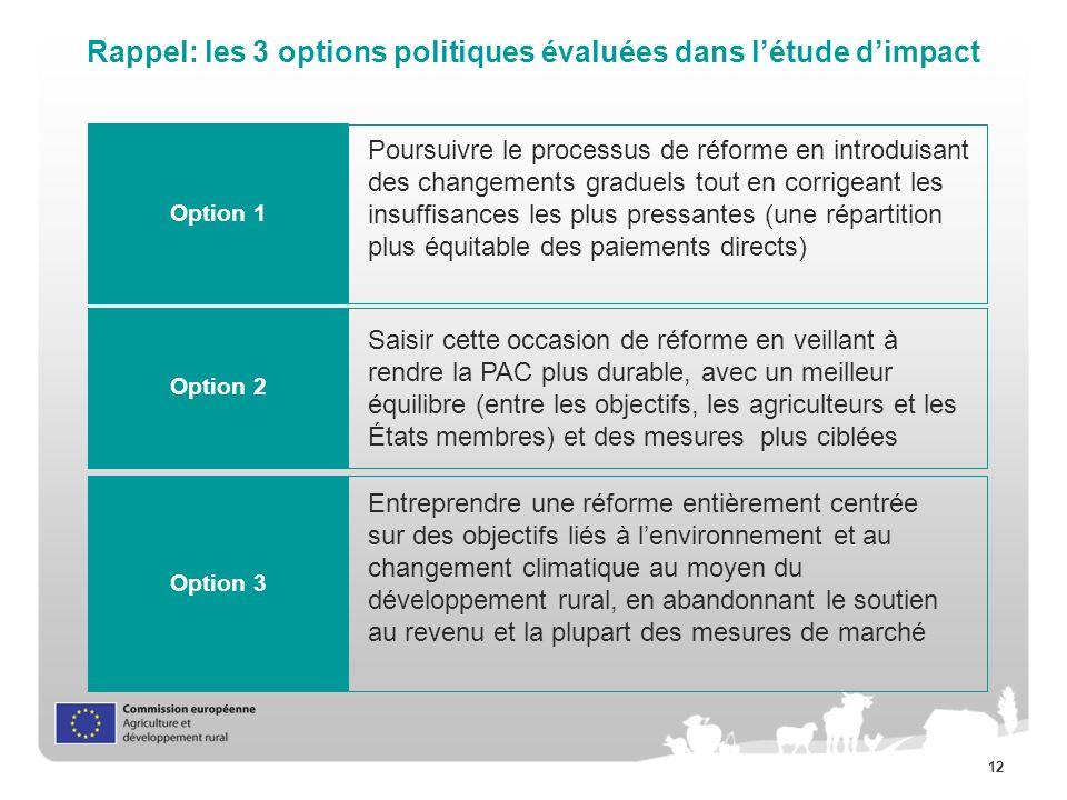 Rappel: les 3 options politiques évaluées dans l'étude d'impact