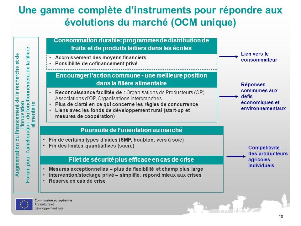 Une gamme complète d'instruments pour répondre aux évolutions du marché (OCM unique)