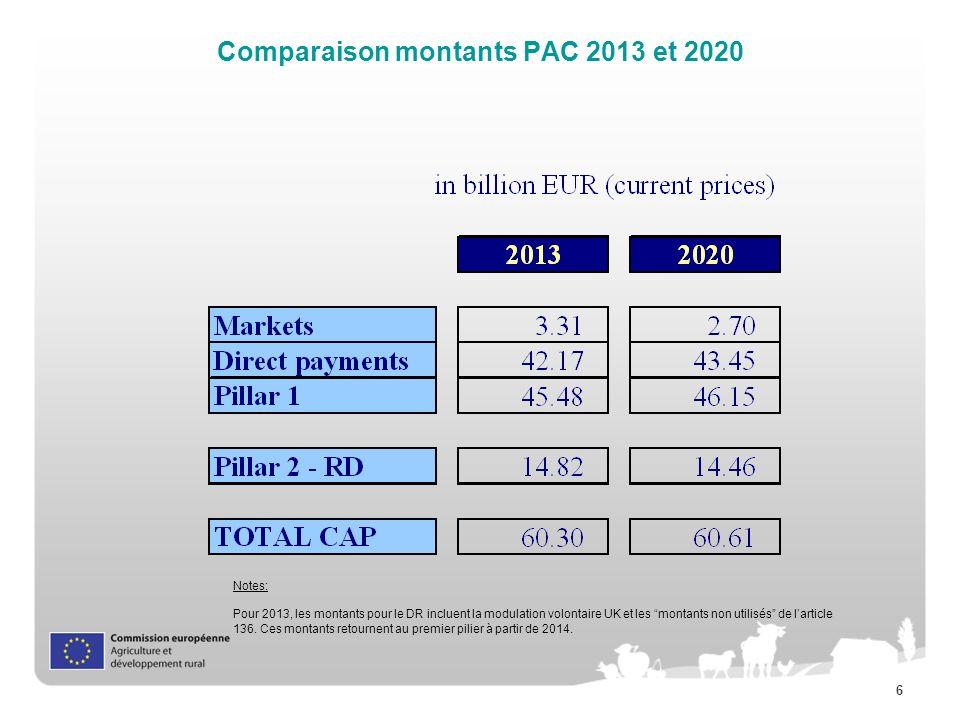 Comparaison montants PAC 2013 et 2020