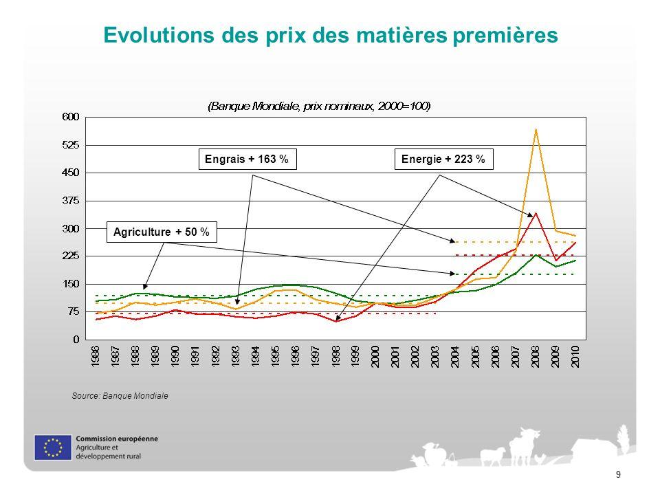 Evolutions des prix des matières premières