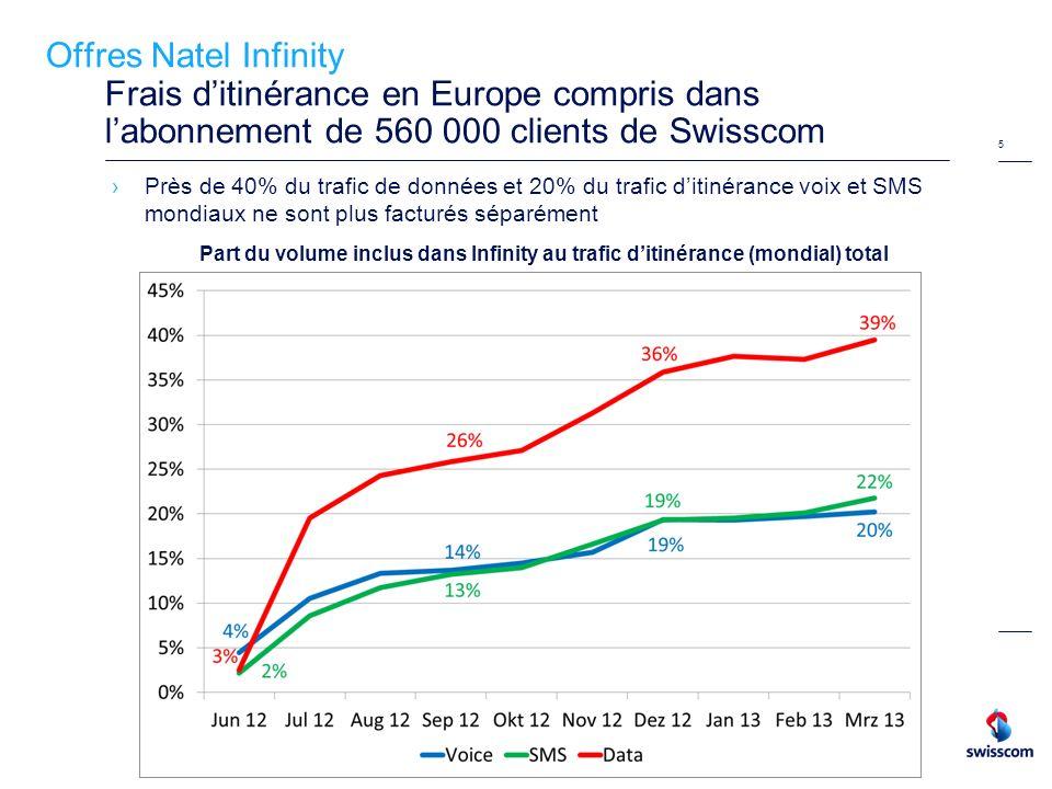 Offres Natel Infinity Frais d'itinérance en Europe compris dans l'abonnement de 560 000 clients de Swisscom