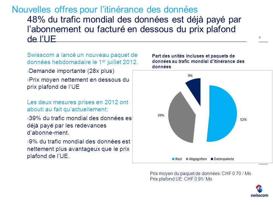 Nouvelles offres pour l'itinérance des données 48% du trafic mondial des données est déjà payé par l'abonnement ou facturé en dessous du prix plafond de l'UE