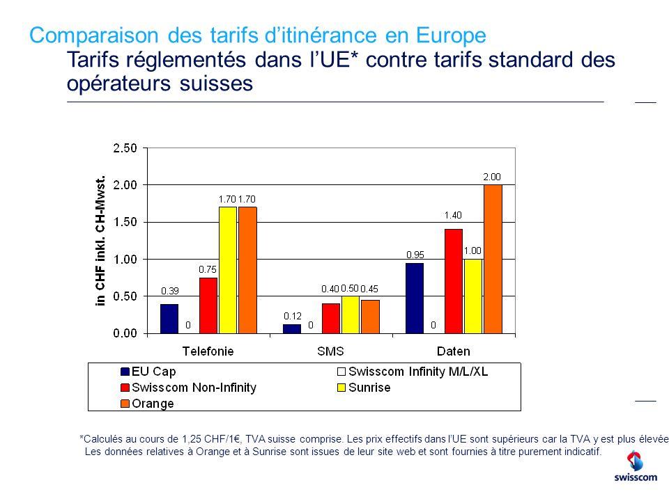 Comparaison des tarifs d'itinérance en Europe Tarifs réglementés dans l'UE* contre tarifs standard des opérateurs suisses