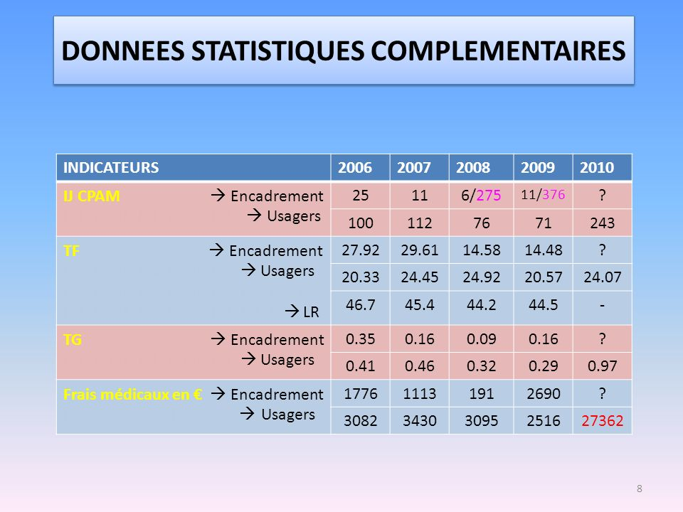 DONNEES STATISTIQUES COMPLEMENTAIRES