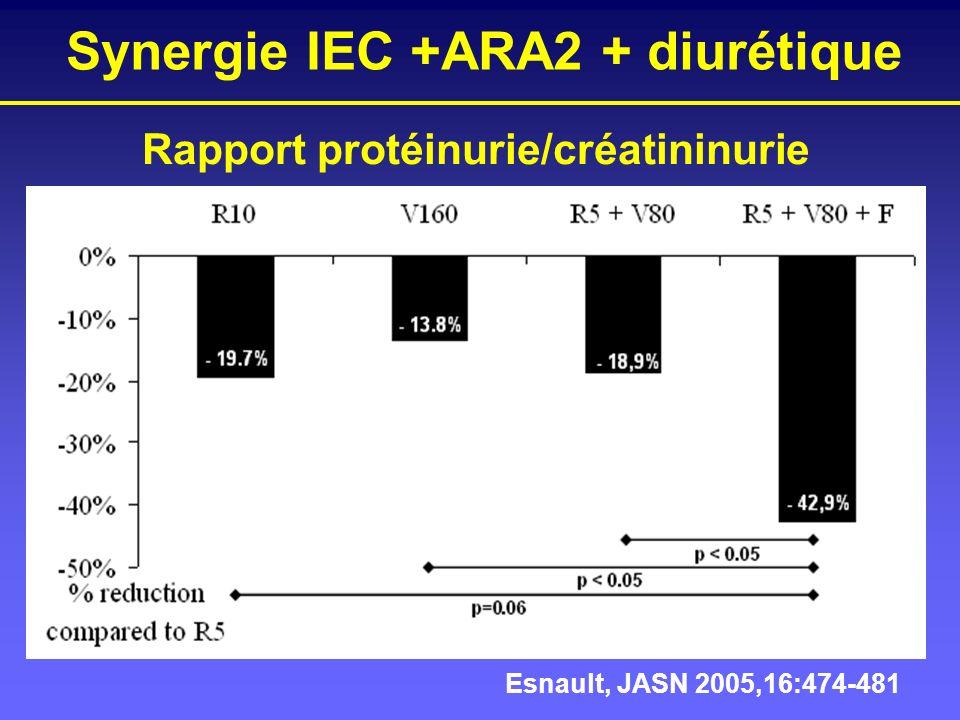 Synergie IEC +ARA2 + diurétique