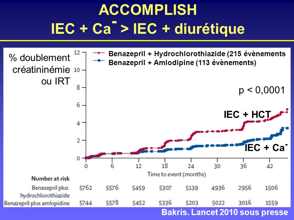 ACCOMPLISH IEC + Ca- > IEC + diurétique