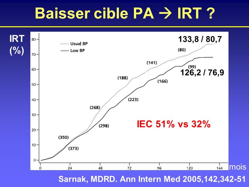 Baisser cible PA  IRT IRT (%) IEC 51% vs 32% 133,8 / 80,7