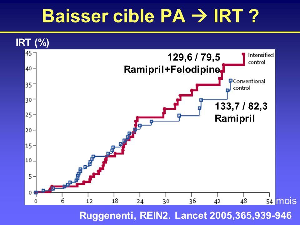 Baisser cible PA  IRT IRT (%) 129,6 / 79,5 Ramipril+Felodipine