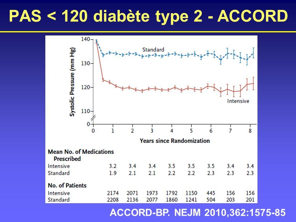 PAS < 120 diabète type 2 - ACCORD