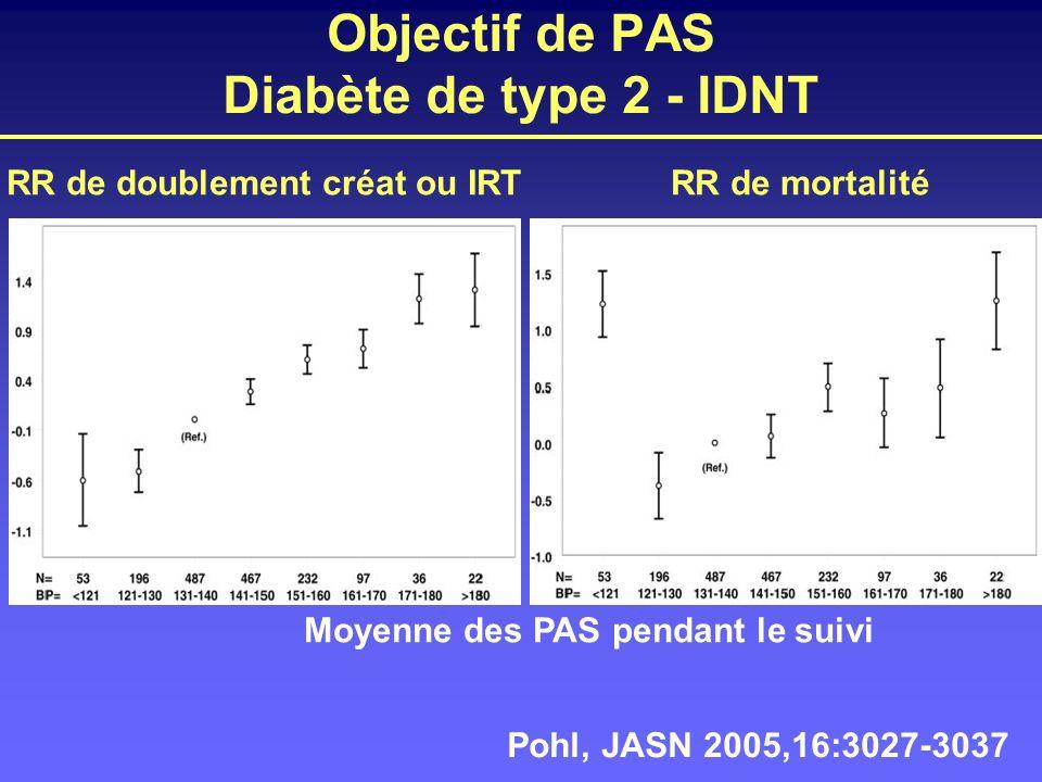 Objectif de PAS Diabète de type 2 - IDNT
